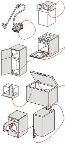 Háztartási gépek azonosítás